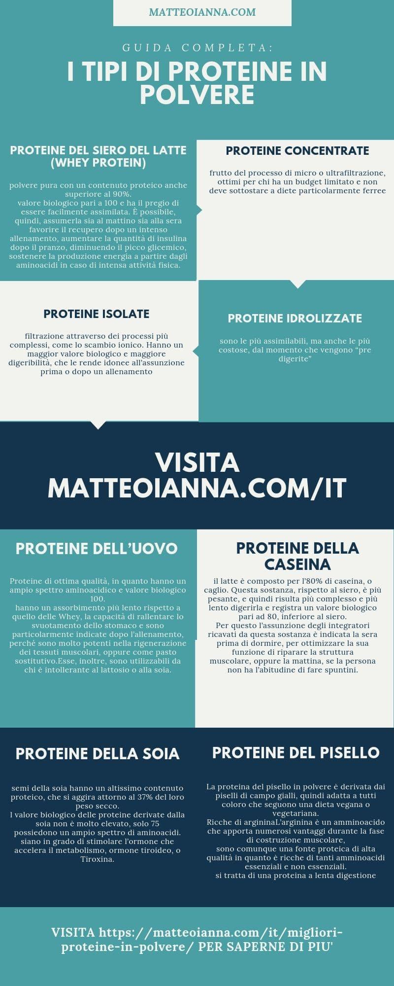 proteine delluovo pure per dimagrire